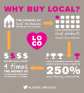 LOCO.Buy-Local.Infographic1-e1368214478188